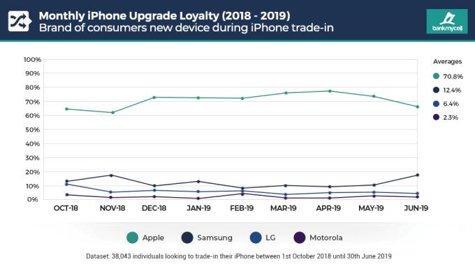 Lojalność użytkowników smartfonów wobec marki (miesięcznie sty-lip 2019)