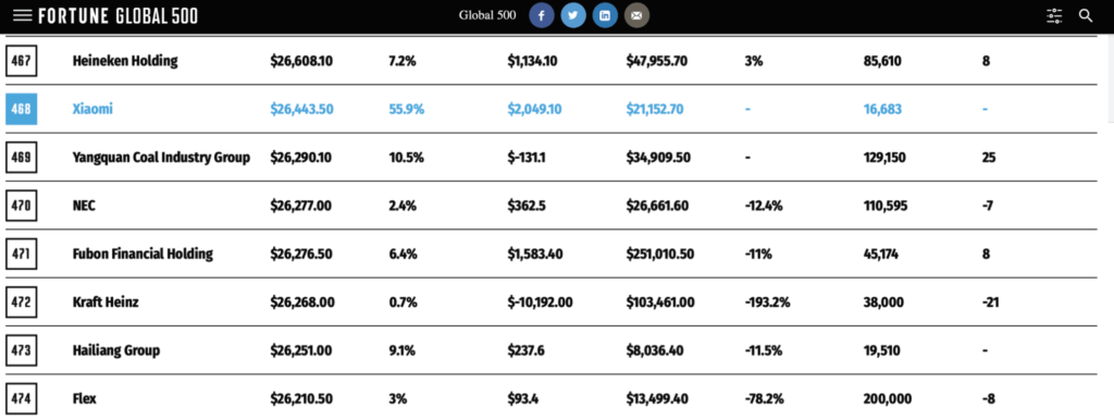 Xiaomi w rankingu Global Fortune 500