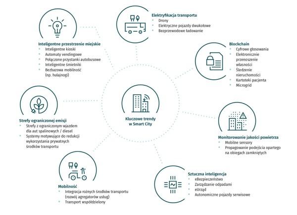 [raport] Co powstrzymuje rozwój Internetu Rzeczy w Polsce?