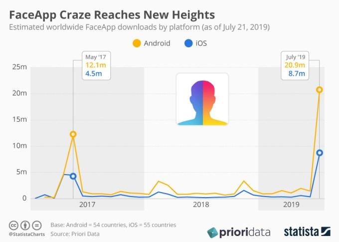 Liczba pobrań aplikacji FaceApp w okresie od 2017 do lipca 2019 r.