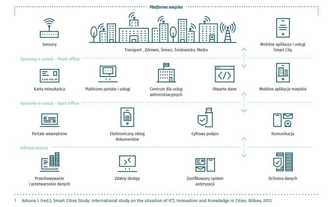 Platforma miejska IoT