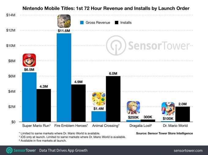 Statystyki gier mobilnych Nintendo z pierwszych 72 godzin od premiery (pobrania, zarobki)