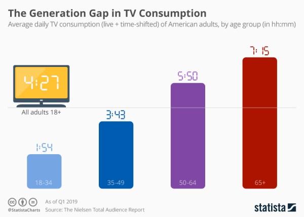 Przepaść pokoleniowa w konsumpcji telewizji jest ogromna!