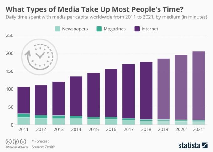 Ile czasu dziennie poświęcamy poszczególnym mediom (internet, prasa, magazyny)