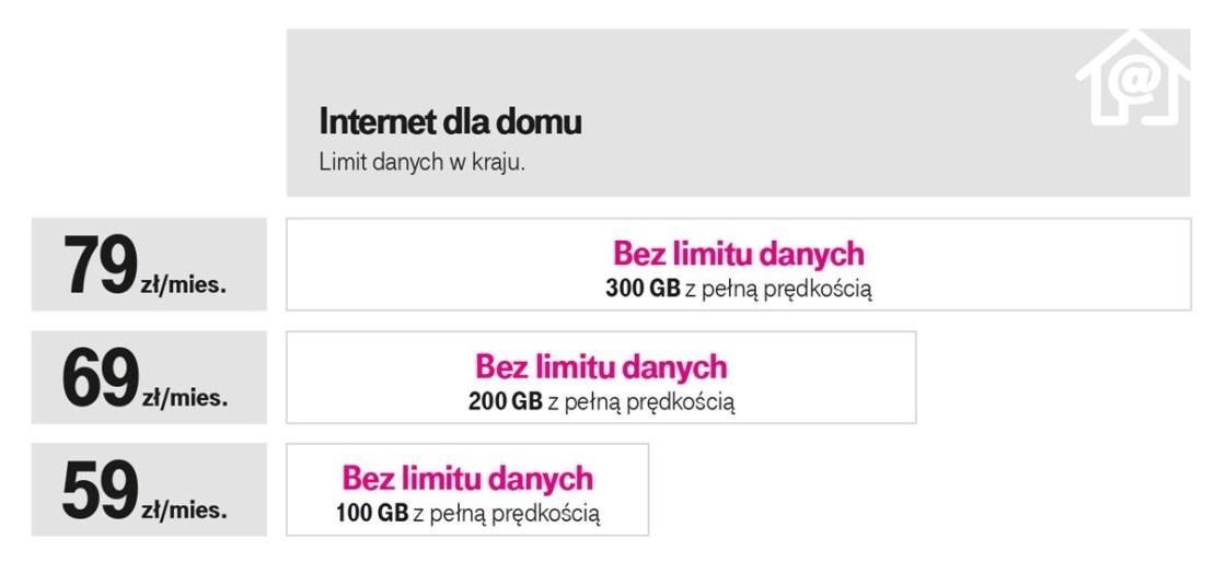 Internet dla domu w T-Mobile (oferta z września 2019 r.)