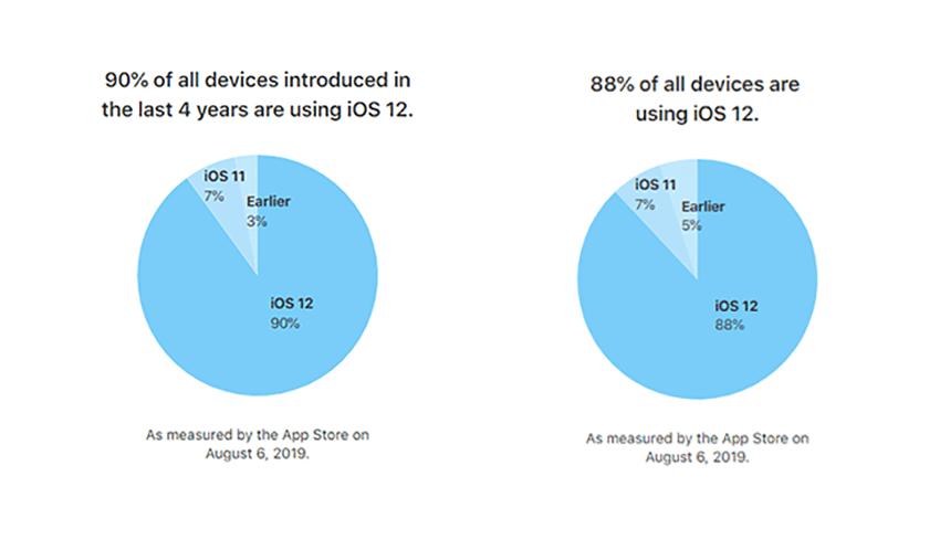 Udział wersji systemu iOS w sierpniu 2019 r.