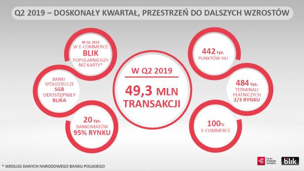 Blisko 90 mln transakcji BLIKIEM w pół roku – tyle ile w całym roku 2018