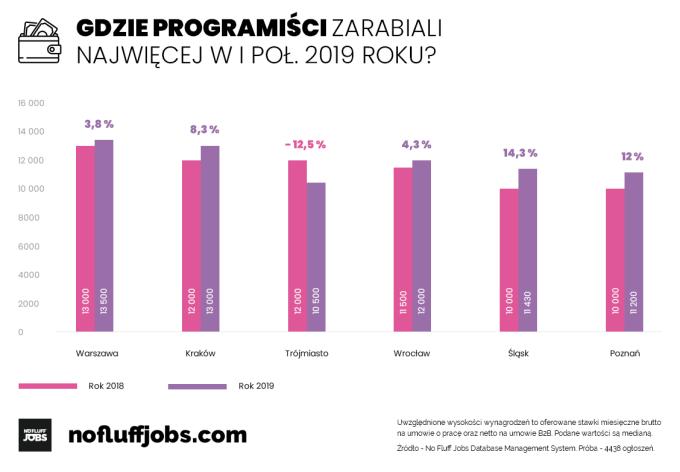 Zarobki w IT według miast (1H 2019)