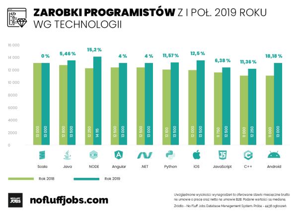 Jak wyglądają zarobki w IT w Polsce (dane za 1. półrocze 2019 r.)