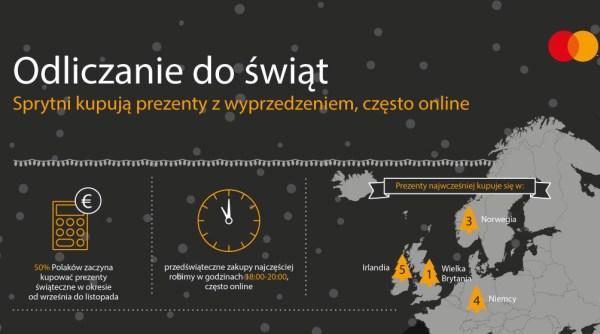 Polscy konsumenci nie chcą czekać do grudnia i kupują zwyprzedzeniem
