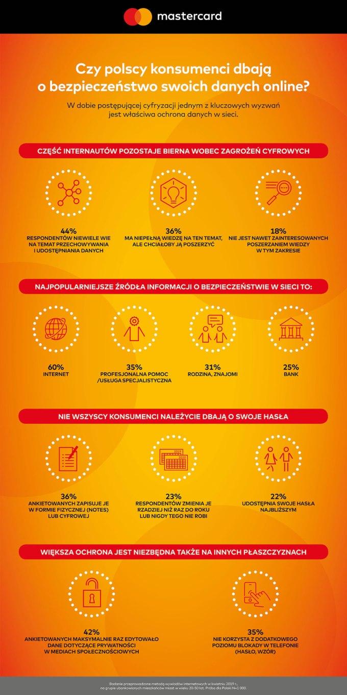 Infografika: Czy polscy konsumenci dbają o bezpieczeństwo swoich danych online?
