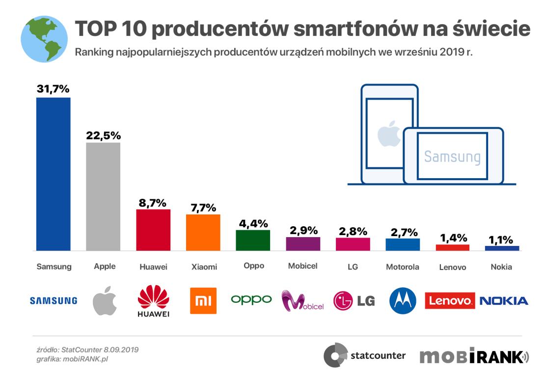 TOP 10 najpopularniejszych producentów smartfonów na świecie (9/2019)