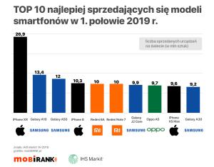 TOP 10 najlepiej sprzedających się smartfonów na świecie w 1. połowie 2019 roku