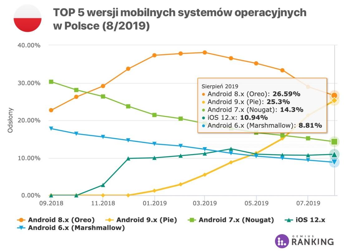 TOP 5 wersji mobilnych systemów operacyjnych w Polsce (8/2019)