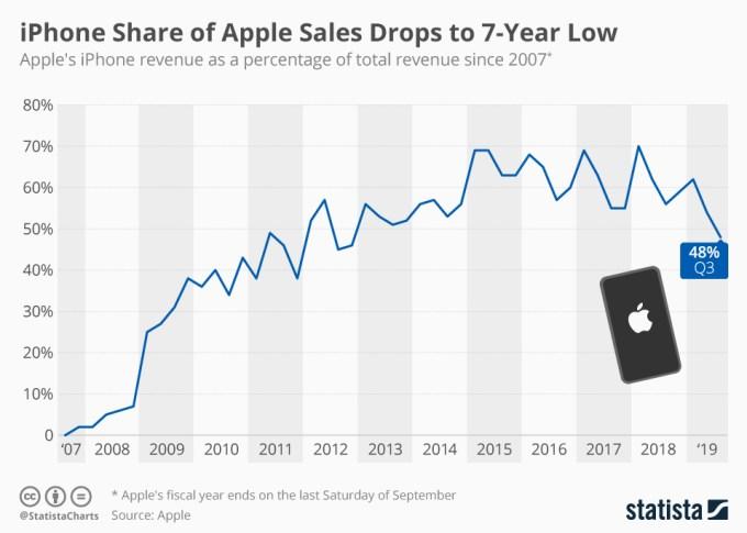 Wykres: Udział iPhone'ów w sprzedaży/przychodach firmy Apple (2007-2019)