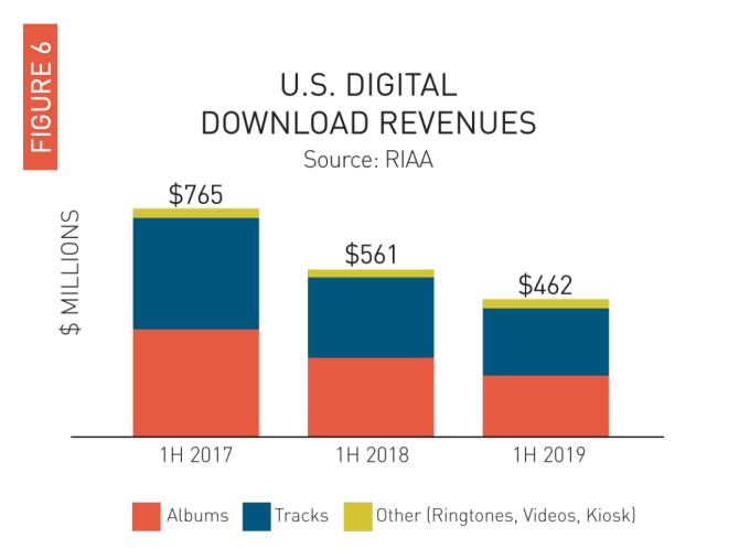 U.S. Digital Download Revenues (1H 2019)