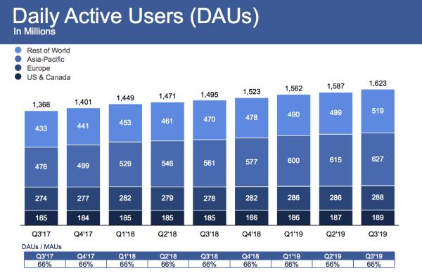Liczba użytkowników Facebooka w 3Q 2019 r. wyniosła 2,45 mld