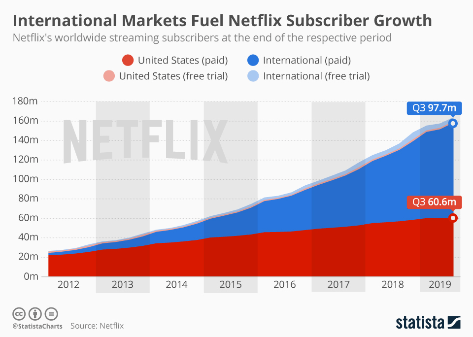 Liczba użytkowników serwisu Netflix (3Q 2019)