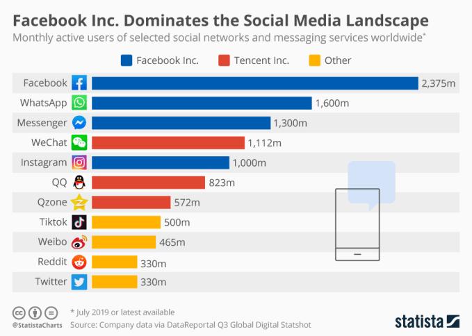 Liczba użytkowników serwisów społecznościowych na świecie (3Q 2019)