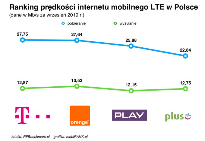 Ranking prędkości internetu mobilnego polskich operatorów (wrzesień 2019)