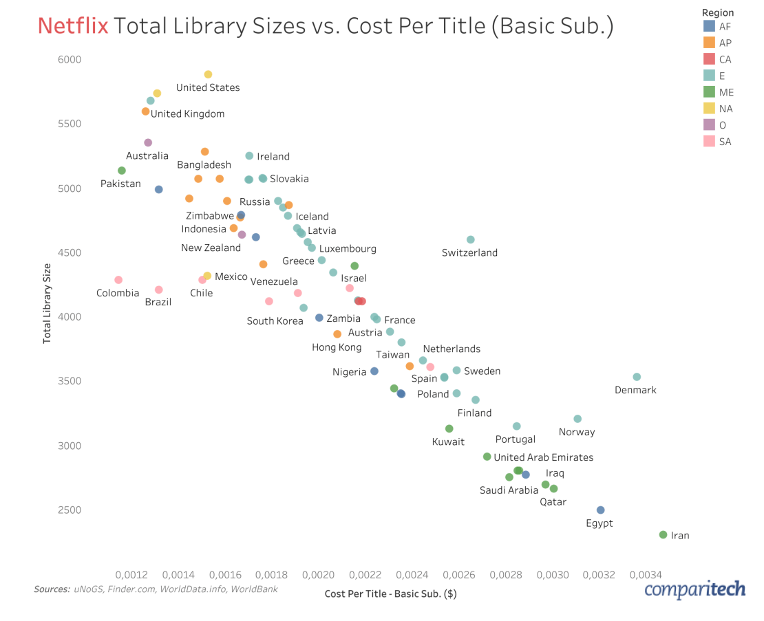 Total Netflix Library Size vs. Cost per Title (Basic Sub) - August 2019