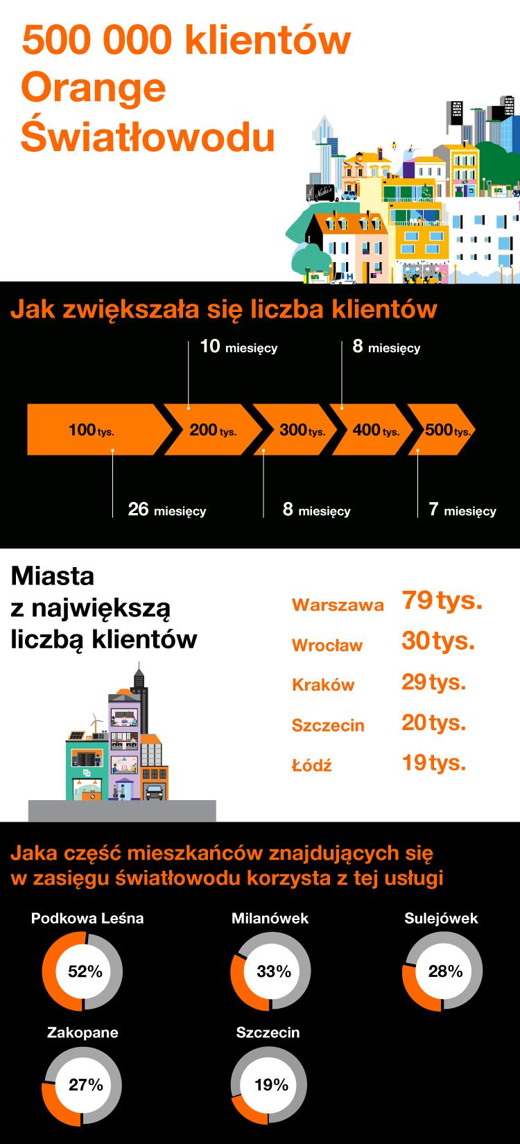 Infografika: 500 ty. klientów Orange Światłowodu
