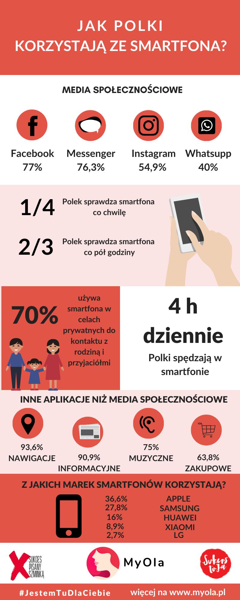 Jak Polki korzystają ze smartfona?