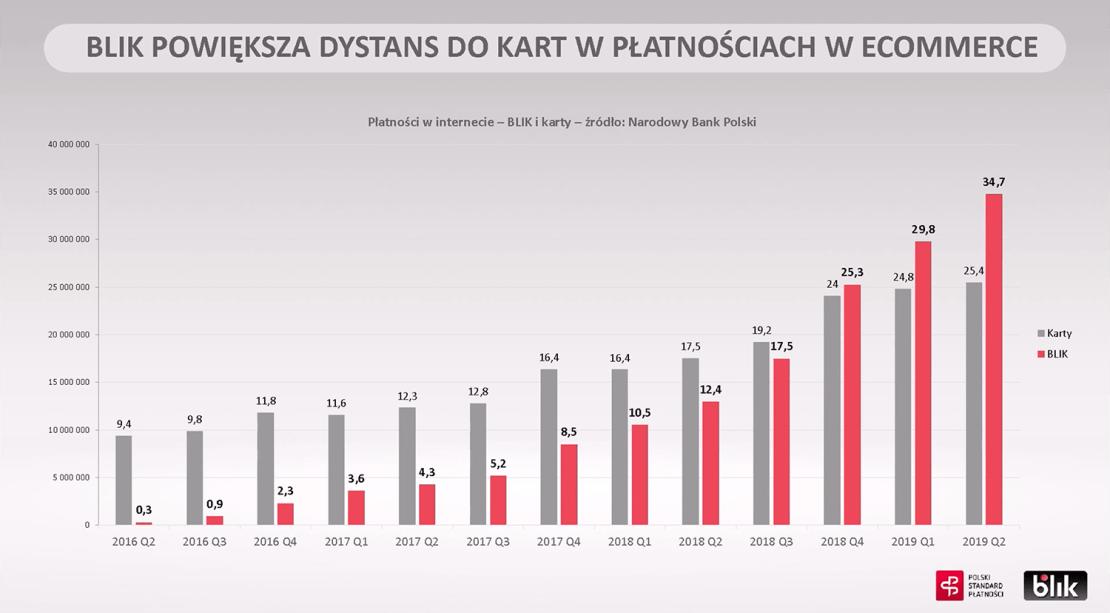 Karty vs. BLIK w e-commerce (2016-2019)
