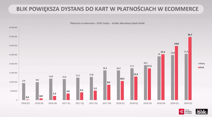 Karty vs. BLIK w e-commerce (2016-2019)