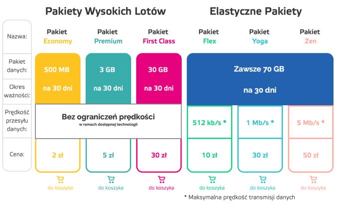 Elastyczne pakiety Aero2 (listopad 2019)