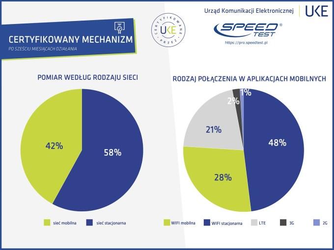 Certyfikowany pomiar prędkości internetu w Polsce (czerwiec 2019)