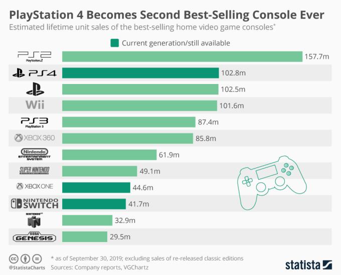 Ranking liczby sprzedanych konsol według modelu (stan na 3 kwartał 2019 r.)