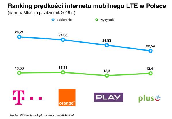 Prędkości internetu mobilnego polskich operatorów (październik 2019)