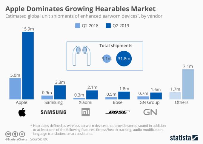 Rynek słuchawek bezprzewodowych (sprzedaż 2Q 2019)