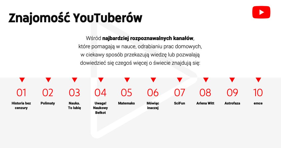 TOP kanały edukacyjne YouTube PL (2019)