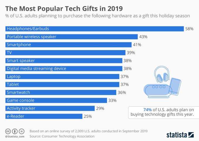 Lista najpopularniejszych technologicznych prezentów świątecznych w 2019 roku
