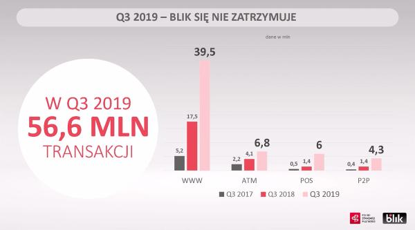W 3Q 2019 roku BLIK miał więcej transakcji niż w pierwszych 4 latach!