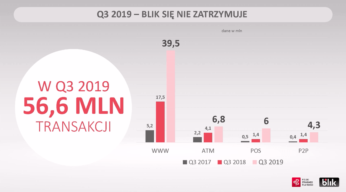 Transakcje BLIK w 3Q 2019 r.