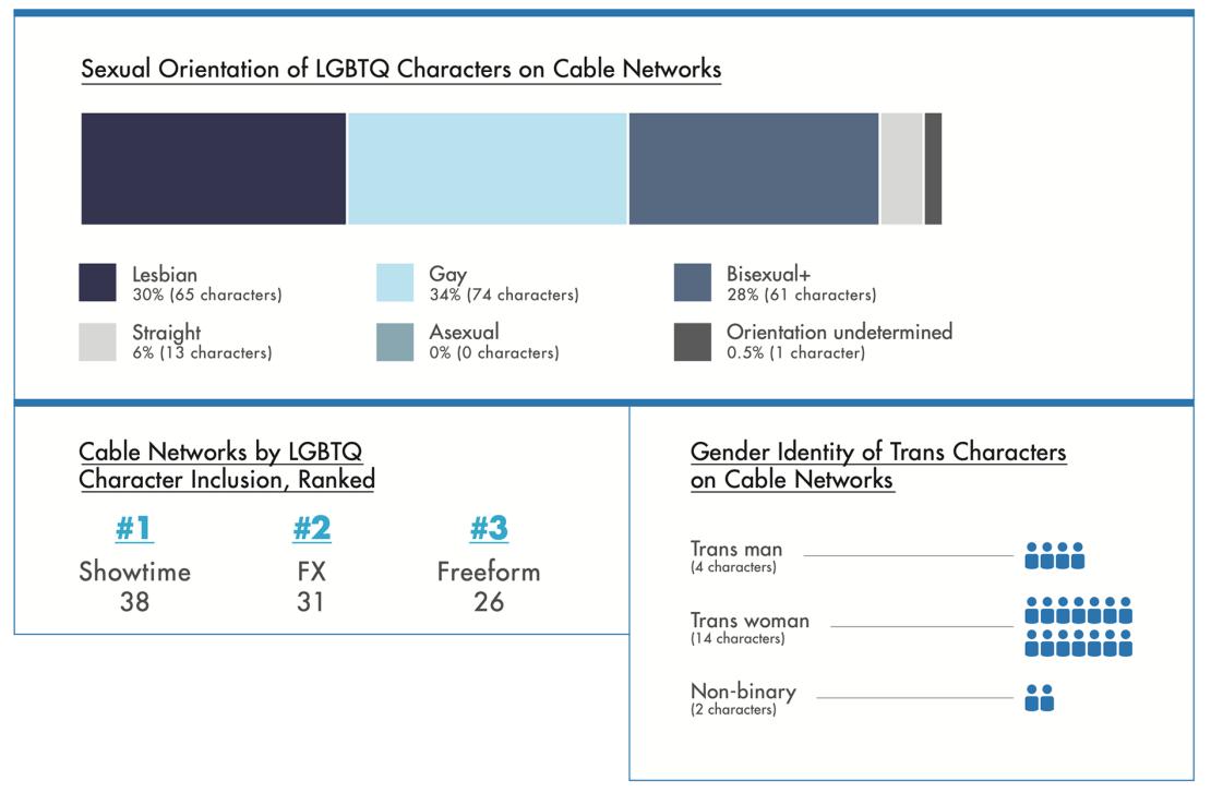 Udział postaci LGBTQ w serialach w amerykańskich sieciach kablowych (2019)