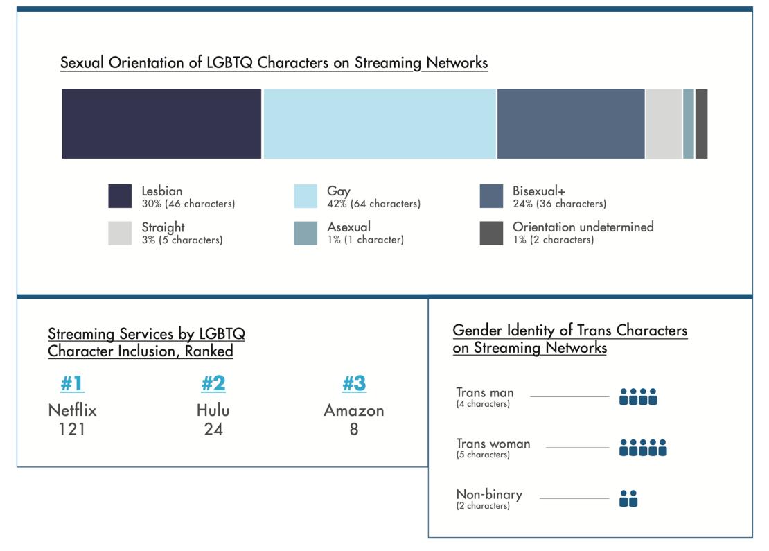 Udział postaci LGBTQ w serialach w serwisów streamingowych (2019)