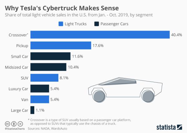 Elon Musk dobrze wie, że Cybertruck Tesli ma sens…