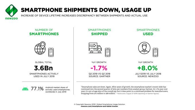 Liczba aktywnych smartfonów na świecie (użycie i wysyłki) stan na 2Q 2019 r.
