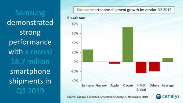 W 3Q 2019 odnotowano największy wzrost sprzedaży smartfonów w Europie