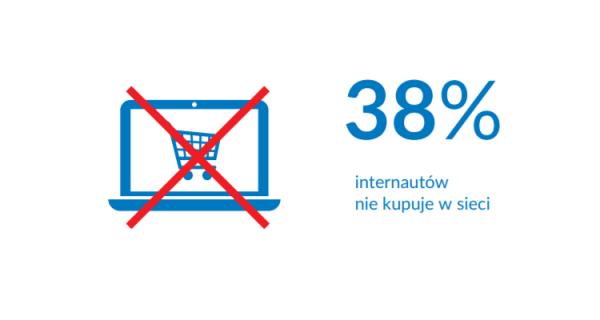 Prawie 40% internautów w Polsce nie kupuje online