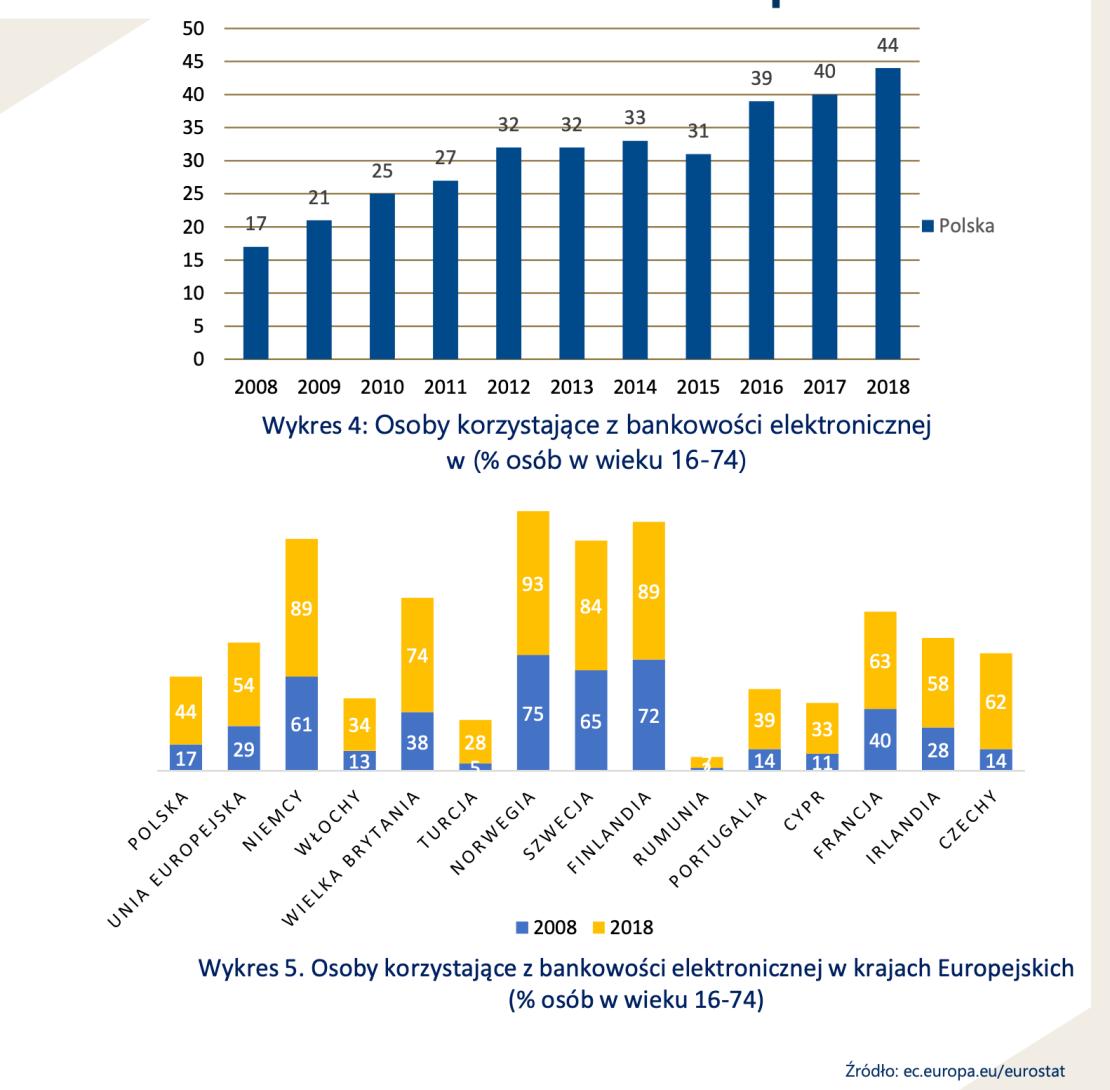 Bankowość elektroniczna w krajach europejskich (3Q 2019)