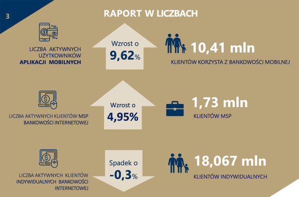 Już 10,4 mln Polaków korzysta z bankowej aplikacji mobilnej (3Q 2019)