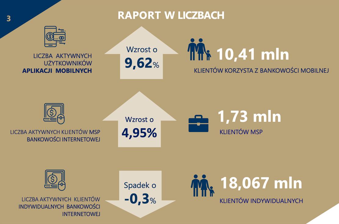 Bankowośc internetowa i mobilna w Polsce w liczbach (3Q 2019)