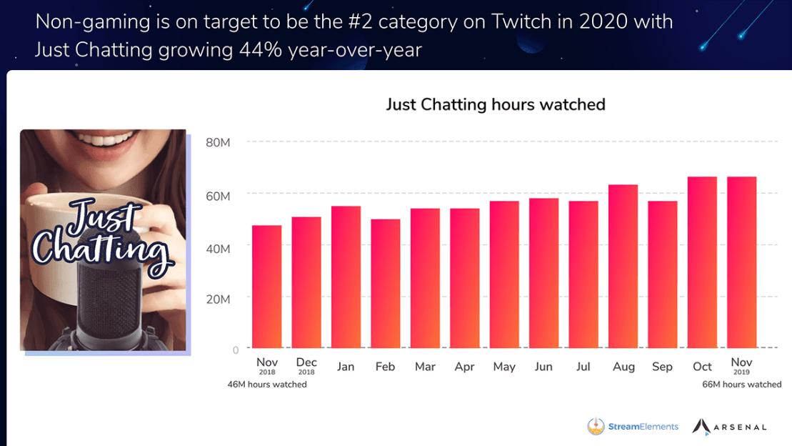 Czas streamowania wideo w kategorii Just Chatting (2019)
