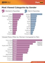 Najpopularniejsze kategorie na Pornhubie w 2019 r. wg płci