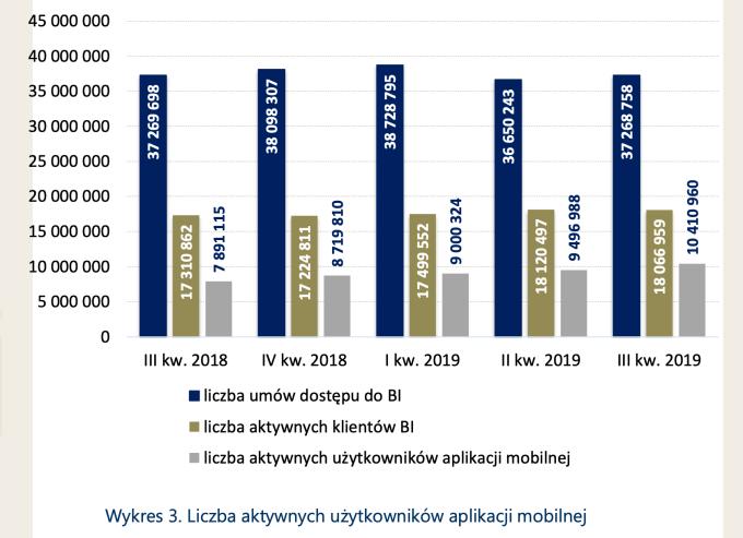 Liczba aktywnych użytkowników bankowych aplikacji mobilnych w Polsce (3Q 2019)